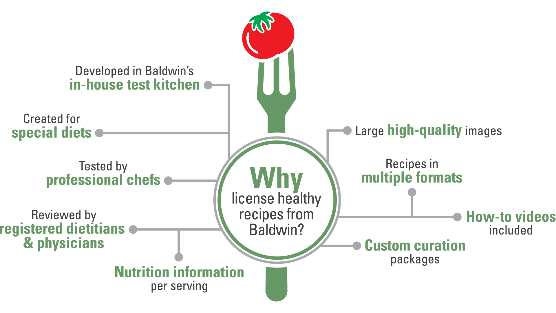 Why license healthy recipes from Baldwin?