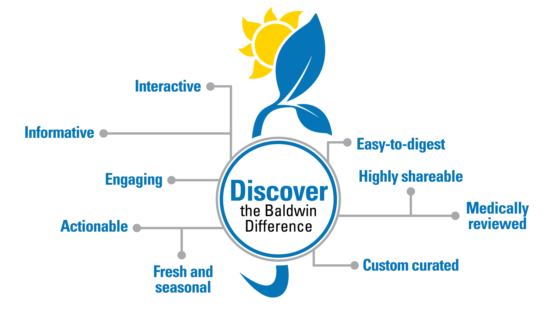 Discover the Baldwin Difference